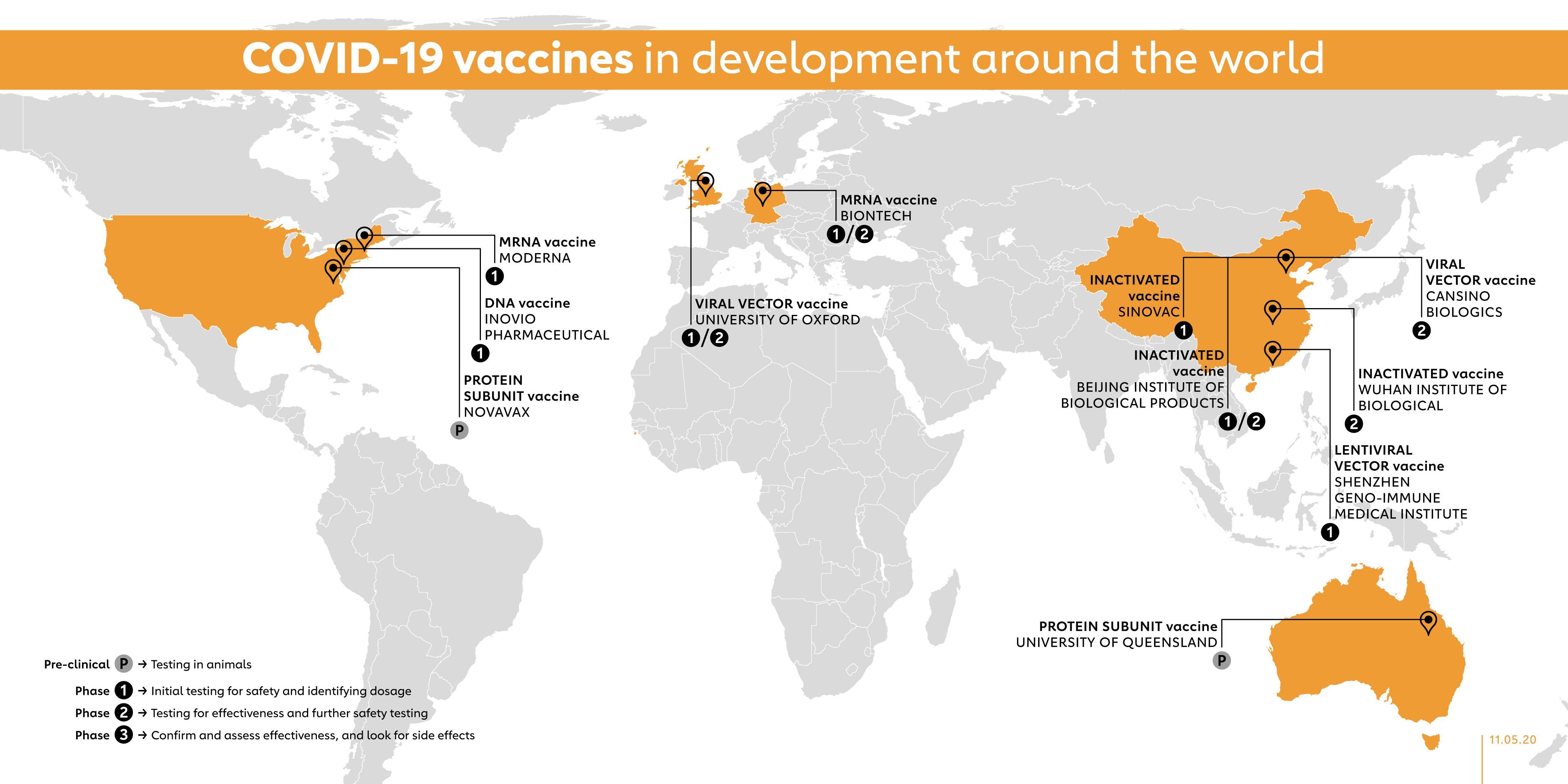 The COVID-19 vaccine race | Gavi, the Vaccine Alliance