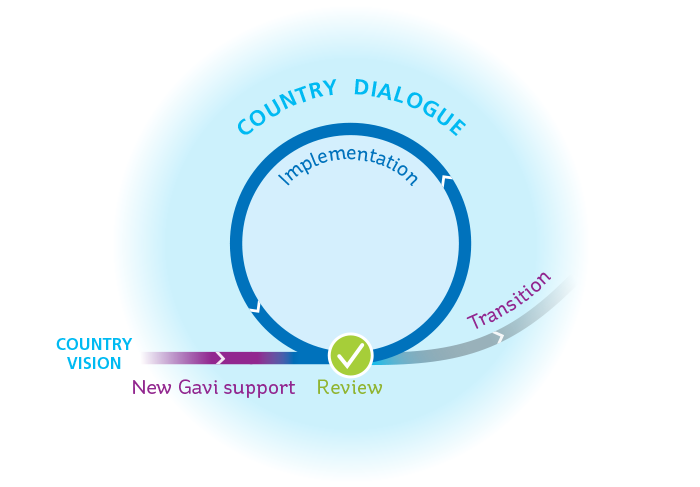 Overview of Gavi's Grant cycle