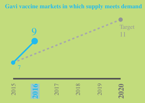 Source- Gavi the Vaccine Alliance 2017- Unicef Supply Division