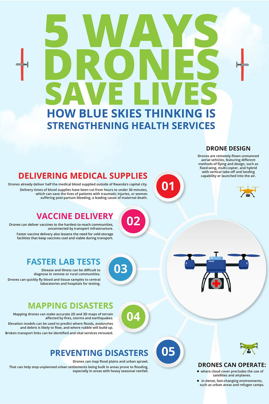drone-use-infographic