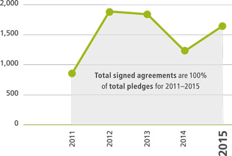 Signed grant agreements versus total pledges (US$ millions)