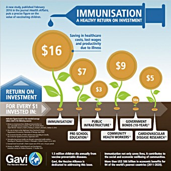 New data confirms immunisation as best buy in public health Johns Hopkins University study shows 16-fold return on investment in immunisation from 2011 to 2020. View full size infographic