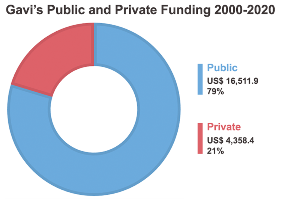Public and Private Funding