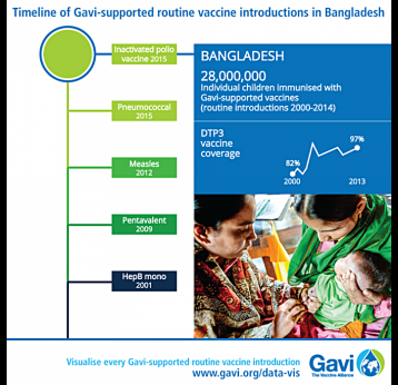 Timeline of Gavi supported routine vaccine introductions in Bangladesh