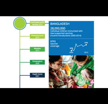 Children in Bangladesh to benefit from dual vaccine introduction