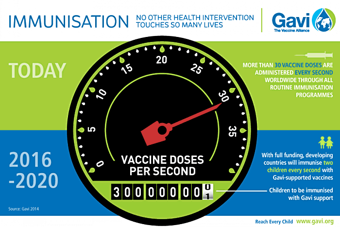 Immunisation: 30 vaccines doeses per second