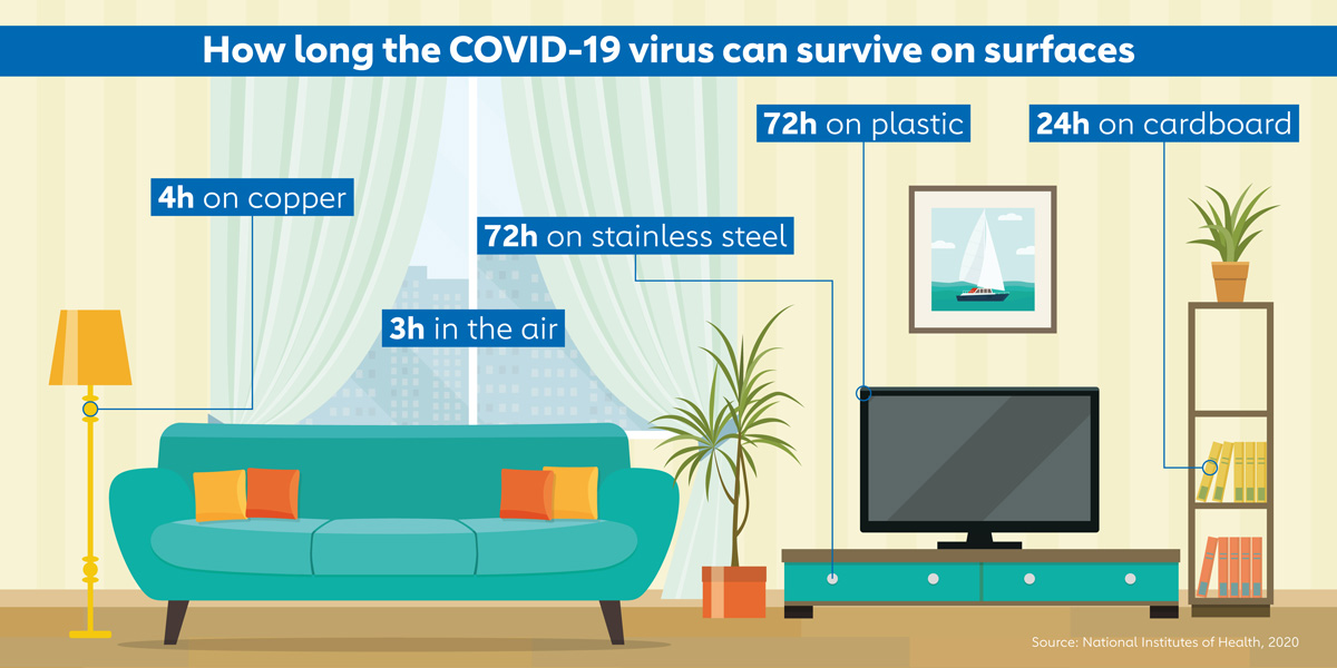 How long the COVID-19 virus can survive on surfaces