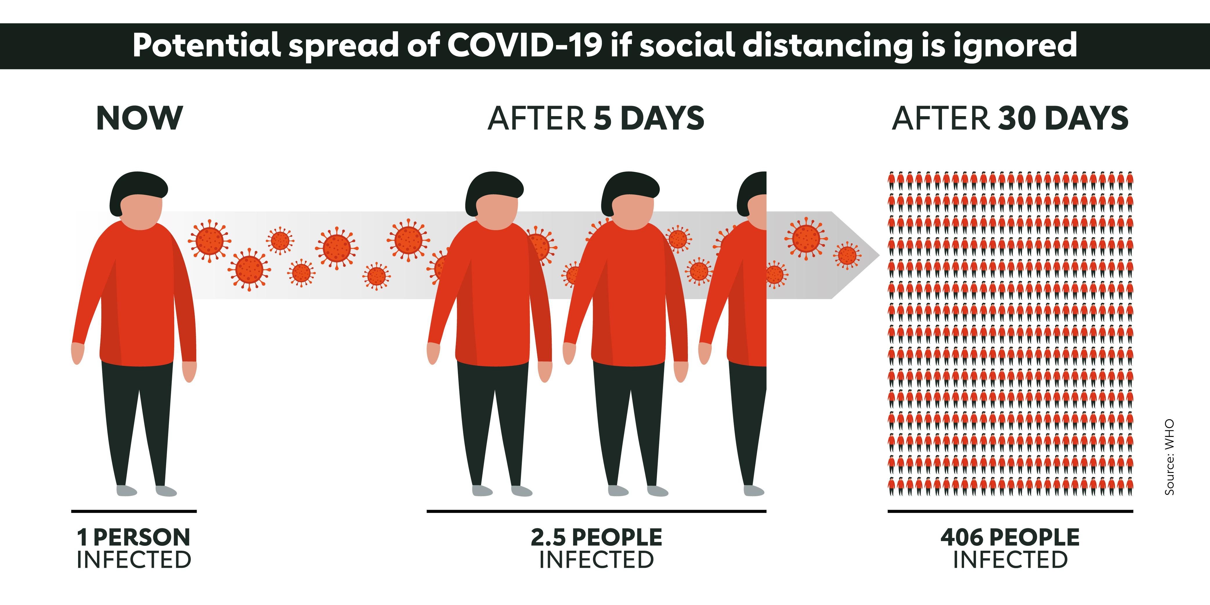 Why is coronavirus lockdown necessary? | Gavi, the Vaccine Alliance