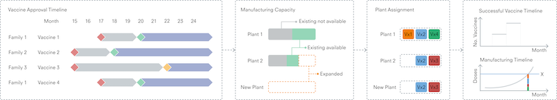 A chart showing an overview of the calculation stages and output of the manufacturing capacity model