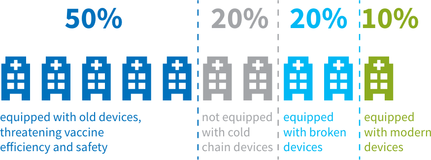 The challenge: up to 90% of medical facilities lack modern equipment
